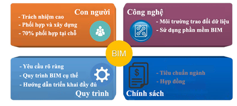 BIM collaboration factor