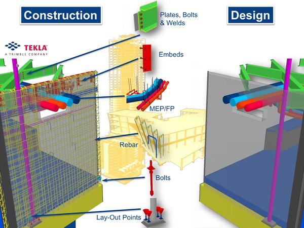 BIM Field Trimble Design Build