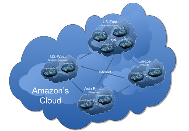 CDE Based Cloud