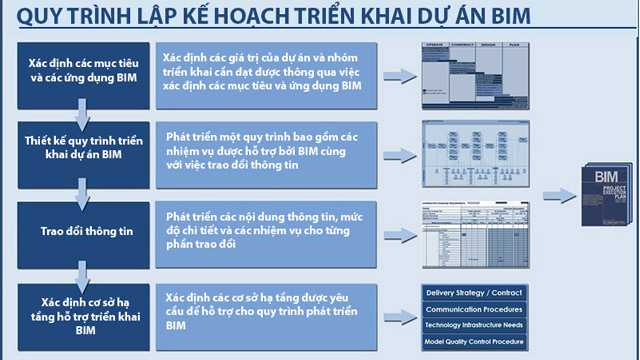 Quy trình lập kế hoạch triển khai BIM