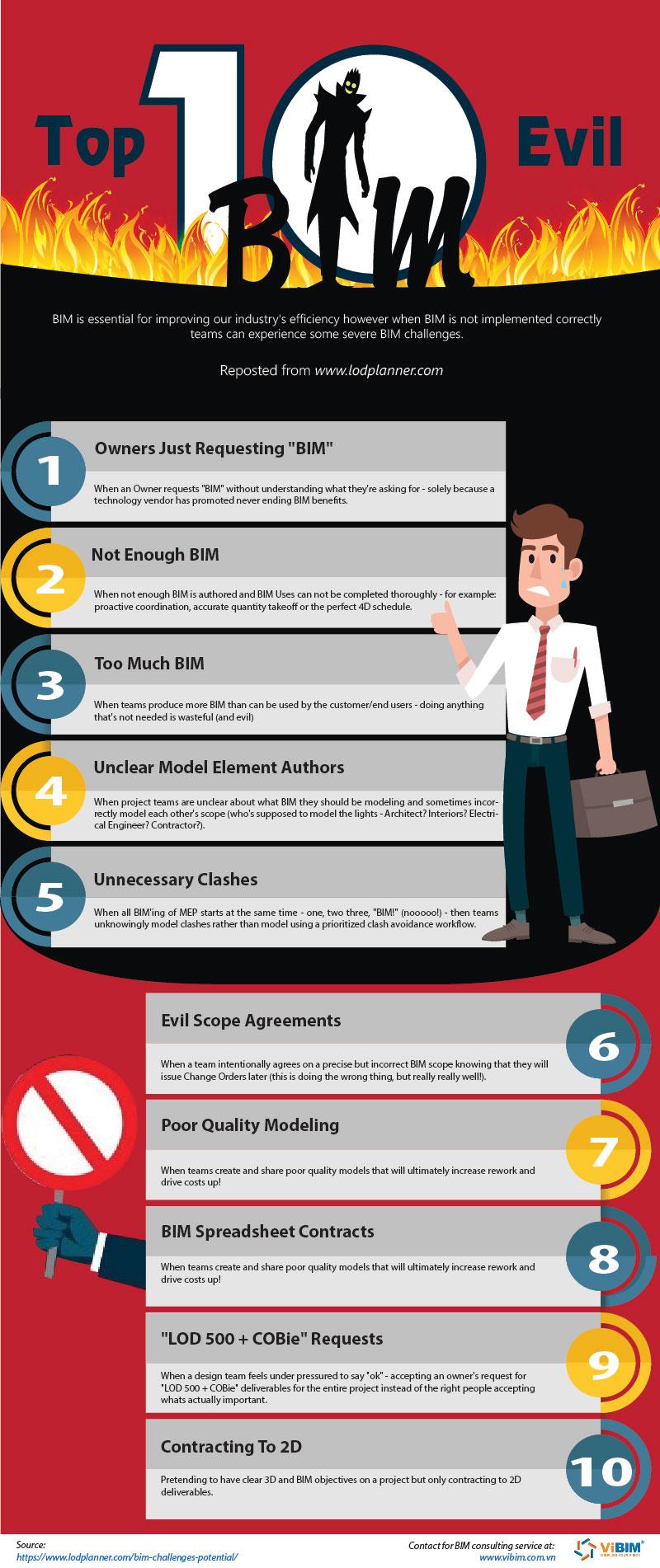 infographic BIM evil